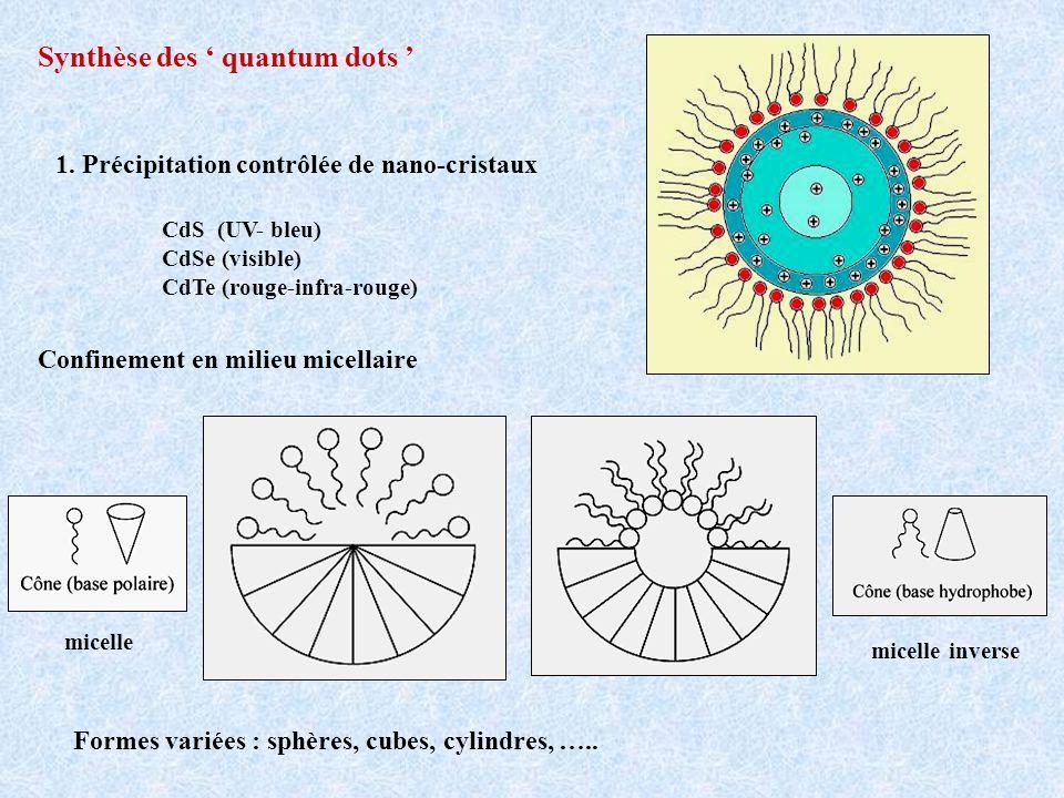 Synthèse des quantum dots 1. Précipitation contrôlée de nano-cristaux CdS (UV- bleu) CdSe (visible) CdTe (rouge-infra-rouge) Confinement en milieu mic