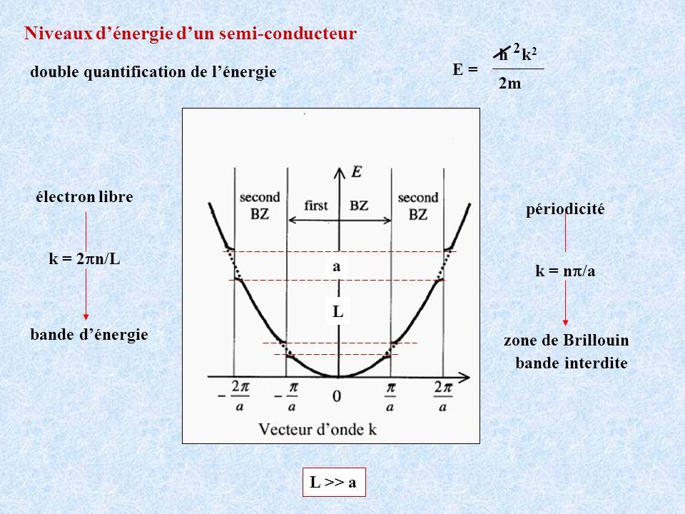 double quantification de lénergie E = h 2 k2k2 2m bande dénergie électron libre k = 2 n/L périodicité k = n /a zone de Brillouin Niveaux dénergie dun