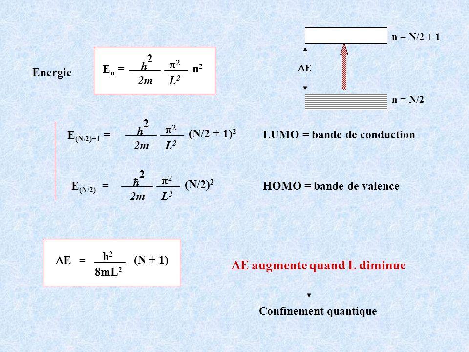 Energie E n = 2 2m L2L2 n2n2 E (N/2) = 2 2m L2L2 (N/2) 2 E (N/2)+1 = 2 2m L2L2 (N/2 + 1) 2 h2h2 8mL 2 (N + 1) = E E augmente quand L diminue Confineme