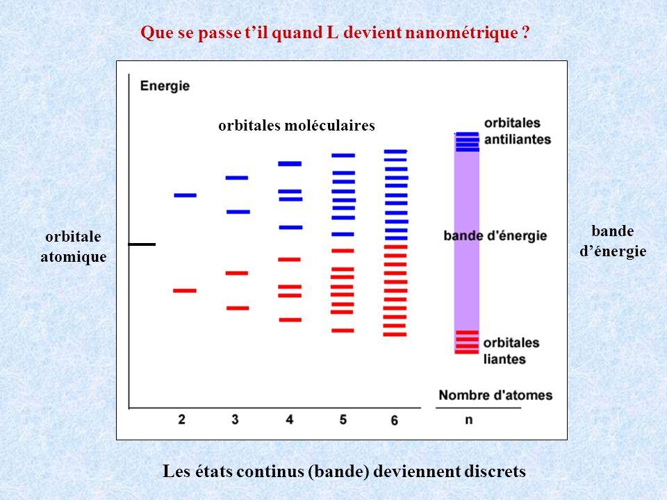 orbitale atomique orbitales moléculaires bande dénergie Que se passe til quand L devient nanométrique ? Les états continus (bande) deviennent discrets