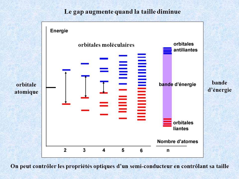 Le gap augmente quand la taille diminue orbitale atomique orbitales moléculaires bande dénergie On peut contrôler les propriétés optiques dun semi-con