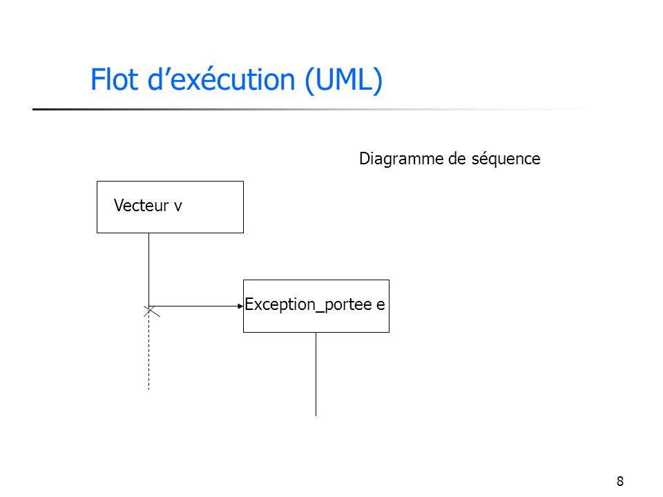 8 Flot dexécution (UML) Vecteur v Exception_portee e Diagramme de séquence