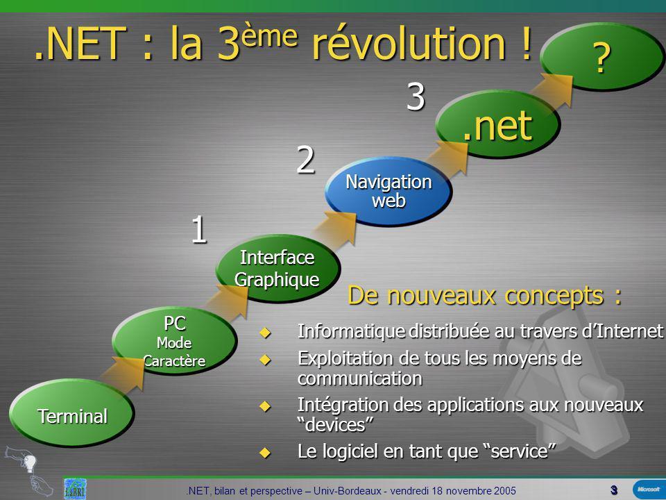 4.NET, bilan et perspective – Univ-Bordeaux - vendredi 18 novembre 2005 Des objectifs et Initiatives clés Améliorer la productivité des développeurs:.NET framework & VS.NET.NET framework & VS.NET Réduire la complexité, le coût de lintégration/Interopérabilité XML et Services Web, utilisation des standards XML et Services Web, utilisation des standards Réduire la complexité dans la gestion du cycle de vie des solutions: DSI : Dynamic System Initiative DSI : Dynamic System Initiative Accélérer ladoption des technologies: Pattern & Practices, modélisation, MBF Pattern & Practices, modélisation, MBF Une plate-forme dentreprise intégrée: Windows Server System Windows Server System Le poste de travail aux service des processus de lentreprise Office System Office System Améliorer la confiance dans les solutions: Trustworthy Computing Trustworthy Computing