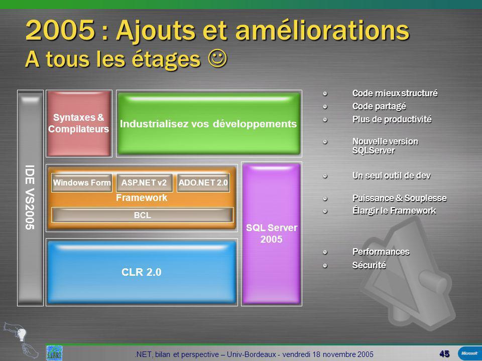 45.NET, bilan et perspective – Univ-Bordeaux - vendredi 18 novembre 2005 2005 : Ajouts et améliorations A tous les étages 2005 : Ajouts et améliorations A tous les étages CLR 2.0 Syntaxes & Compilateurs Industrialisez vos développements IDE VS2005 PerformancesSécurité SQL Server 2005 Framework BCL Windows FormASP.NET v2ADO.NET 2.0 Puissance & Souplesse Élargir le Framework Code mieux structuré Code partagé Plus de productivité Un seul outil de dev Nouvelle version SQLServer