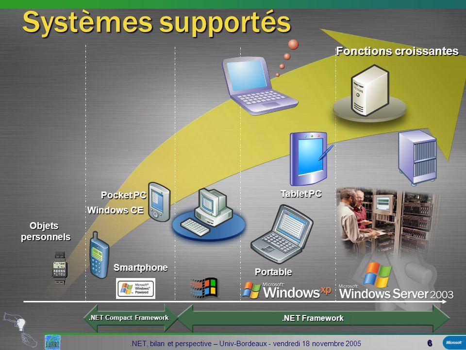 6.NET, bilan et perspective – Univ-Bordeaux - vendredi 18 novembre 2005 Systèmes supportés Portable Tablet PC Pocket PC Objets personnels Objets personnels Smartphone.NET Compact Framework Fonctions croissantes.NET Framework Windows CE