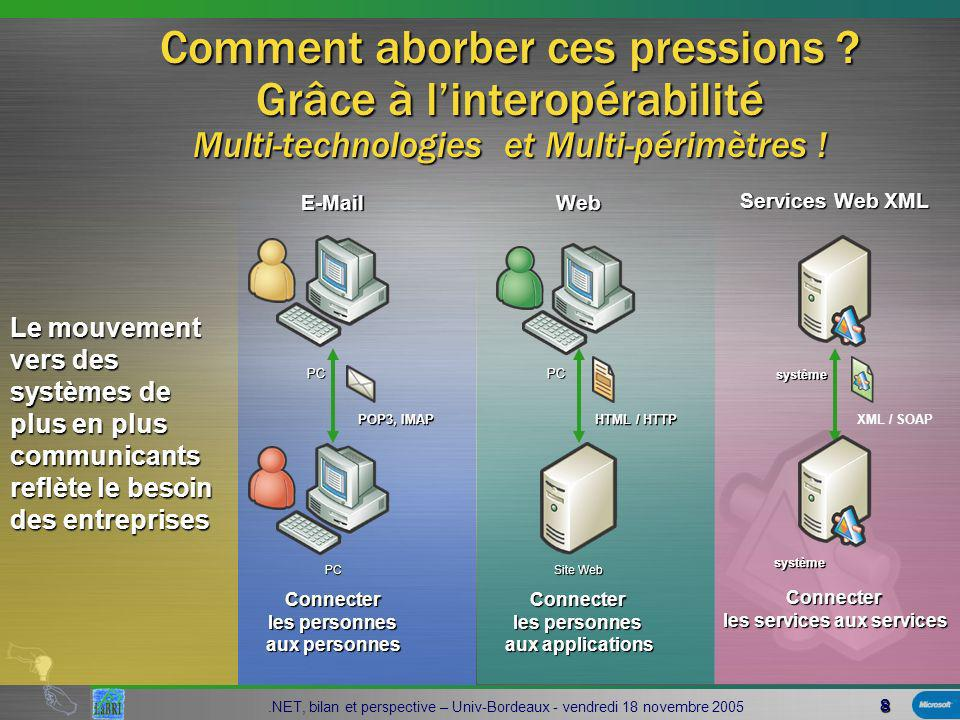 69.NET, bilan et perspective – Univ-Bordeaux - vendredi 18 novembre 2005 http://www.microsoft.com/net http://www.microsoft.com/france http://www.dotnet-fr.org/ http://communities.microsoft.com/newsgro ups/default.asp?icp=France_msdn&slcid=fr- fr http://communities.microsoft.com/newsgro ups/default.asp?icp=France_msdn&slcid=fr- frMicrosoft.public.fr.dotnet.* http://www.thedotnetmag.com/ http://www.aspnetpro.com/ Infos en ligne