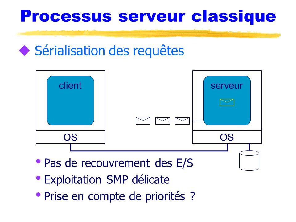 Processus serveur classique u Sérialisation des requêtes Pas de recouvrement des E/S Exploitation SMP délicate Prise en compte de priorités ? OS clien