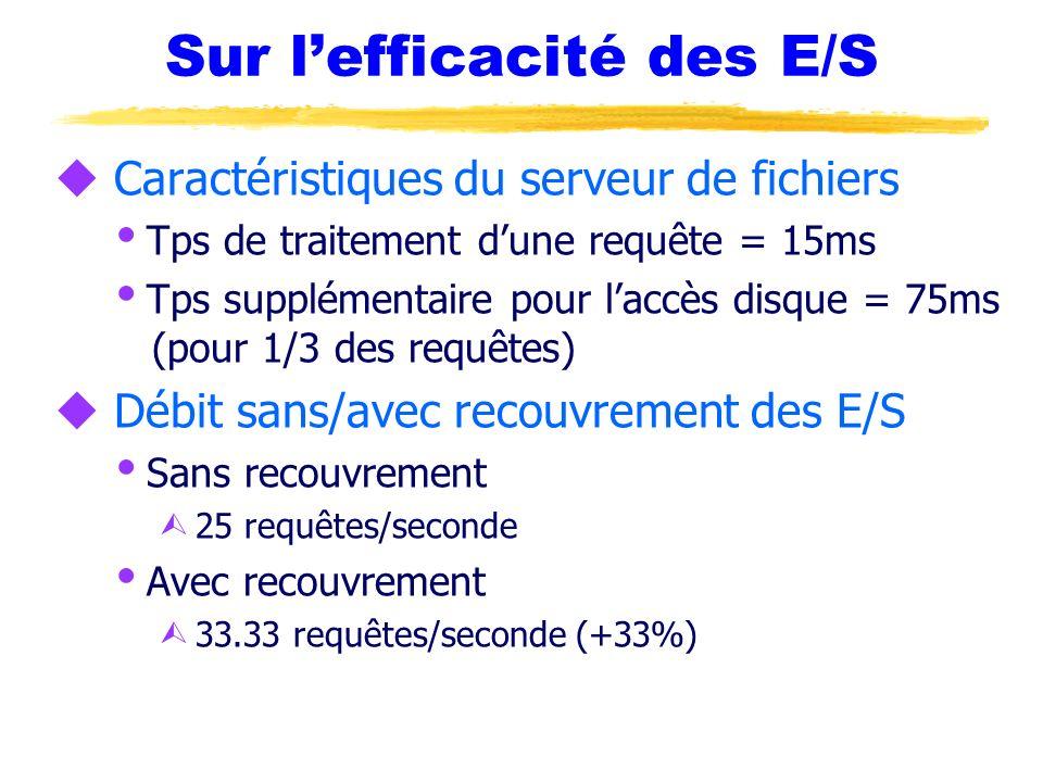 Sur lefficacité des E/S u Caractéristiques du serveur de fichiers Tps de traitement dune requête = 15ms Tps supplémentaire pour laccès disque = 75ms (