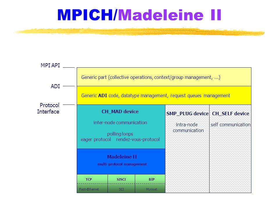 MPICH/Madeleine II MPI API ADI Protocol Interface Generic part (collective operations, context/group management,...) Generic ADI code, datatype manage
