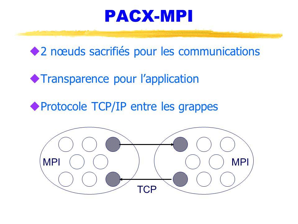 PACX-MPI u2 nœuds sacrifiés pour les communications uTransparence pour lapplication uProtocole TCP/IP entre les grappes MPI TCP