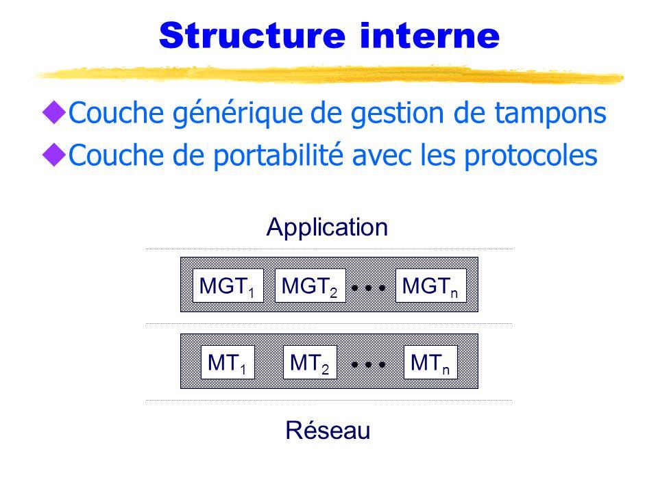 Structure interne uCouche générique de gestion de tampons uCouche de portabilité avec les protocoles Réseau Application MGT 1 MGT n MGT 2 MT 1 MT n MT