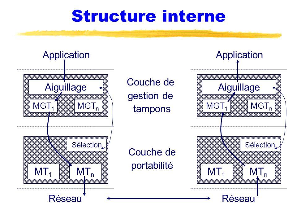 Structure interne MGT 1 MGT n MT 1 MT n Réseau Application Couche de gestion de tampons Couche de portabilité Aiguillage Sélection MGT 1 MGT n MT 1 MT