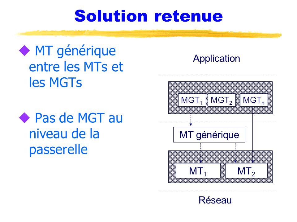 Solution retenue u MT générique entre les MTs et les MGTs u Pas de MGT au niveau de la passerelle MT générique MGT 1 MGT 2 MGT n MT 1 MT 2 Réseau Appl
