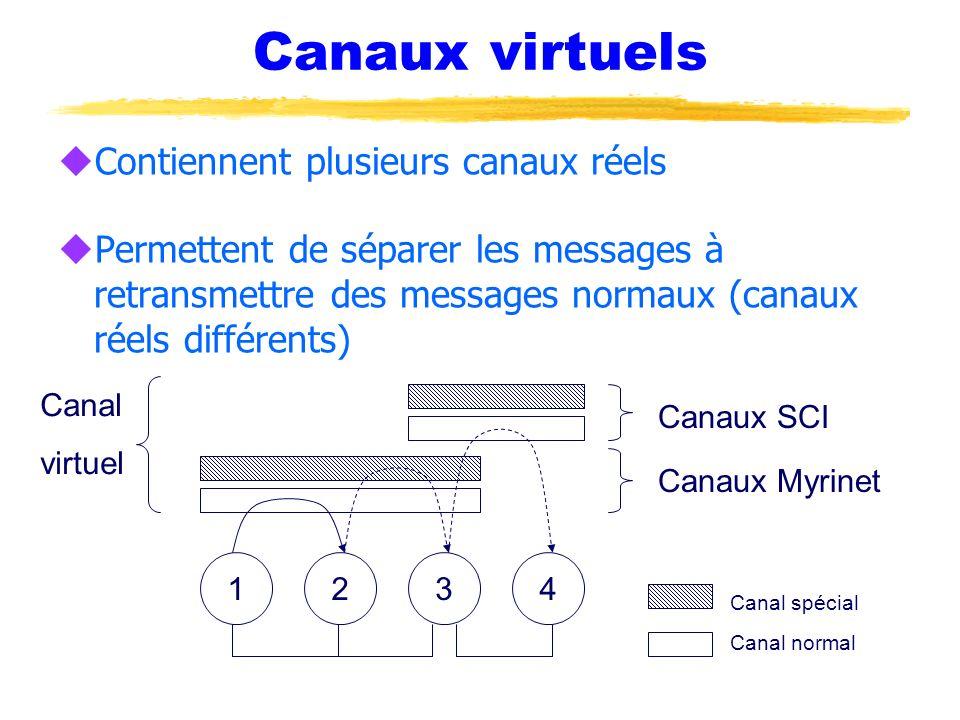 Canaux virtuels uContiennent plusieurs canaux réels uPermettent de séparer les messages à retransmettre des messages normaux (canaux réels différents)