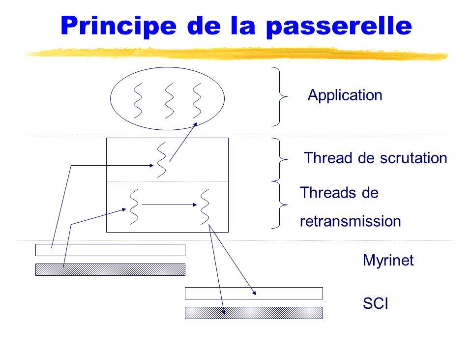 Principe de la passerelle Application Threads de retransmission Thread de scrutation SCI Myrinet