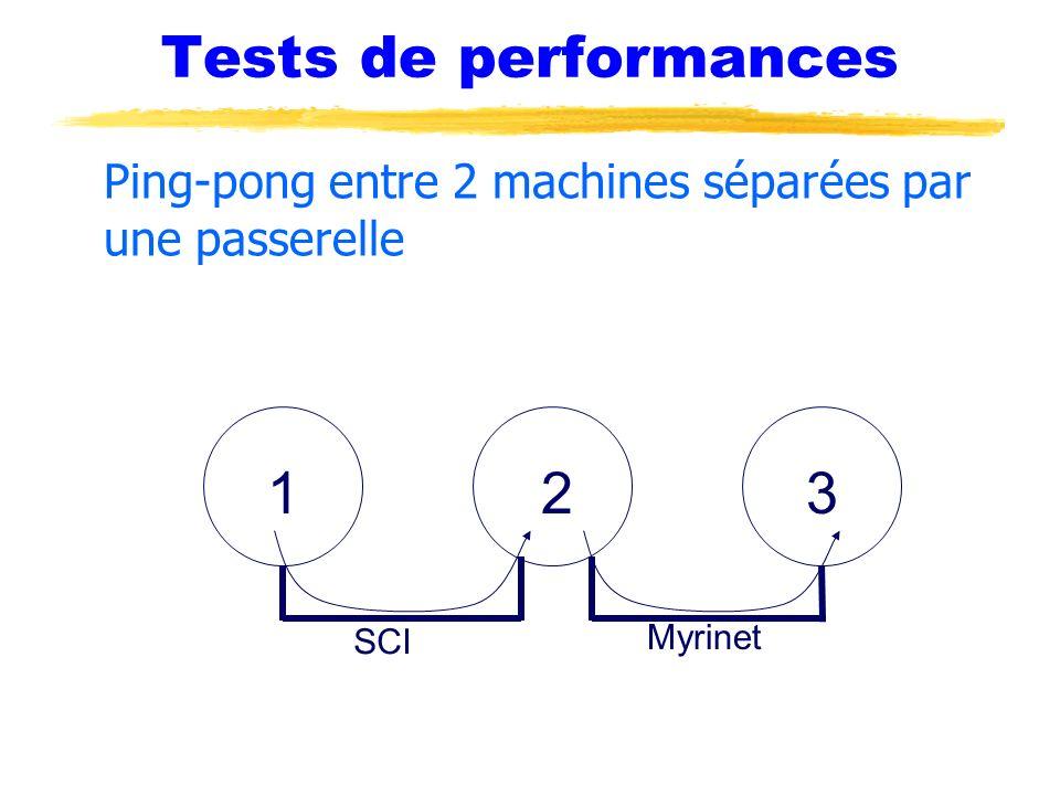 Tests de performances Ping-pong entre 2 machines séparées par une passerelle SCI Myrinet 321
