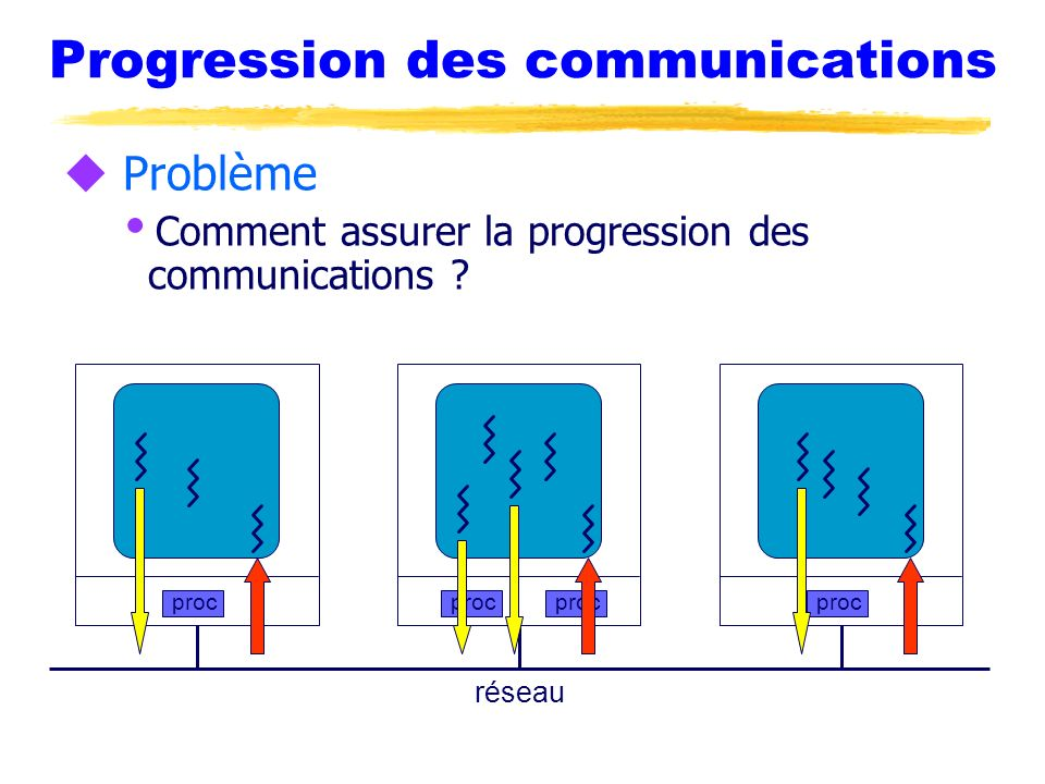 Progression des communications u Problème Comment assurer la progression des communications ? proc réseau