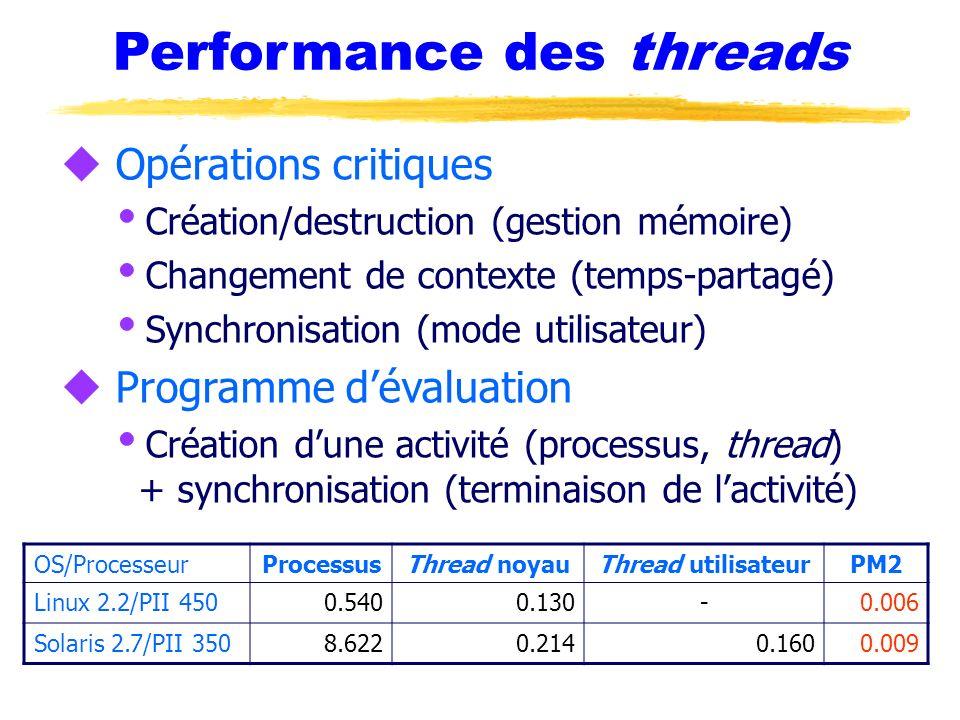 Performance des threads u Opérations critiques Création/destruction (gestion mémoire) Changement de contexte (temps-partagé) Synchronisation (mode uti