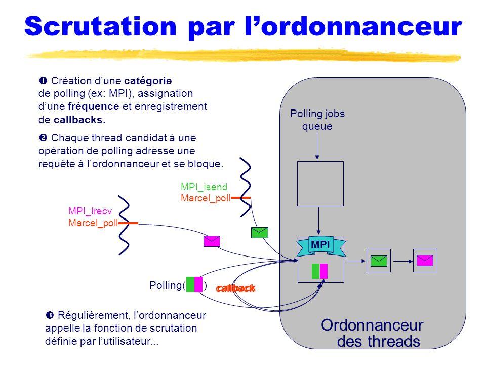 Scrutation par lordonnanceur Ordonnanceur des threads Création dune catégorie de polling (ex: MPI), assignation dune fréquence et enregistrement de ca