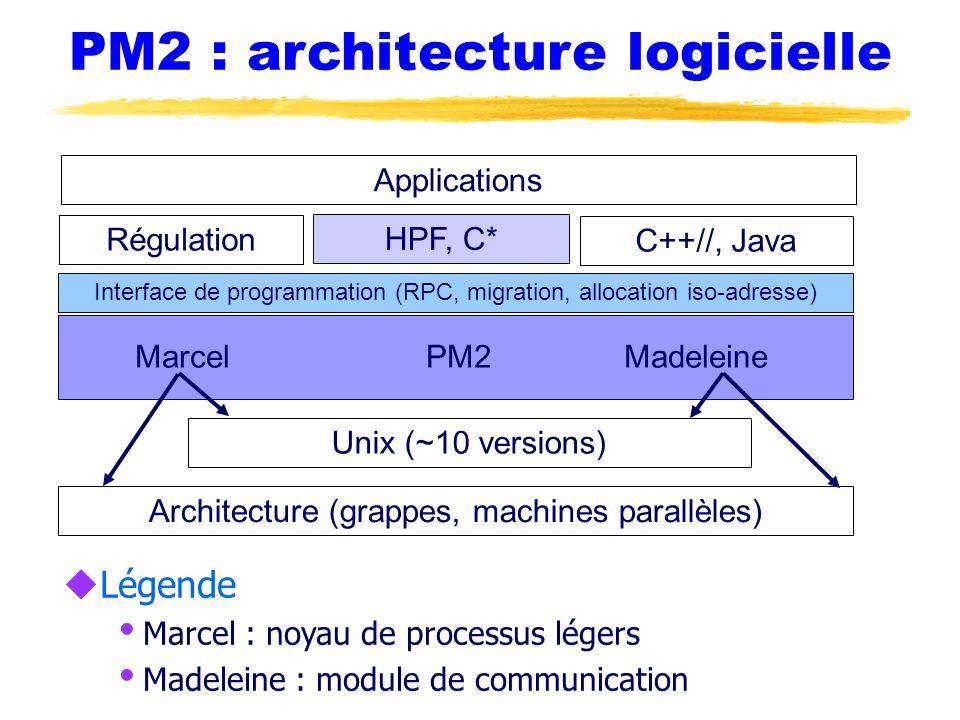 PM2 : architecture logicielle uLégende Marcel : noyau de processus légers Madeleine : module de communication Marcel PM2 Madeleine Architecture (grapp