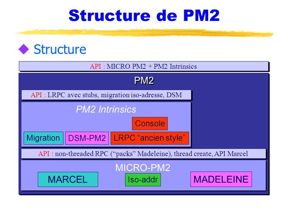PM2 MICRO-PM2 MARCEL MADELEINE Structure de PM2 API : non-threaded RPC (packs Madeleine), thread create, API Marcel API : LRPC avec stubs, migration i