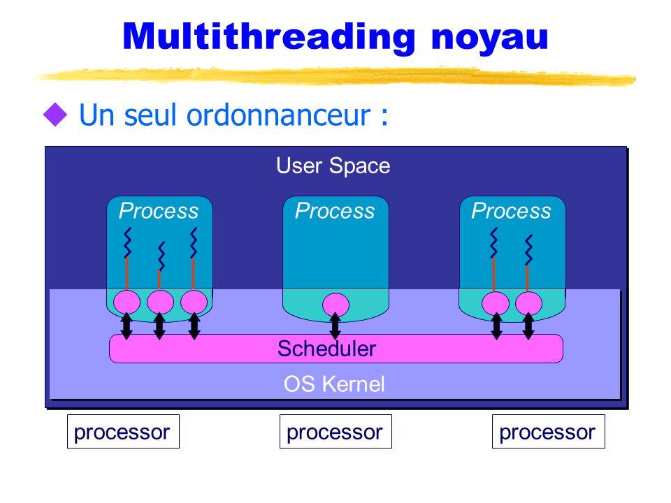 Multithreading noyau u Un seul ordonnanceur : processor OS Kernel Process Scheduler User Space