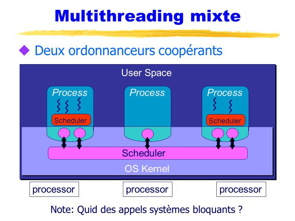 Multithreading mixte u Deux ordonnanceurs coopérants processor OS Kernel Process Scheduler User Space Scheduler Note: Quid des appels systèmes bloquan