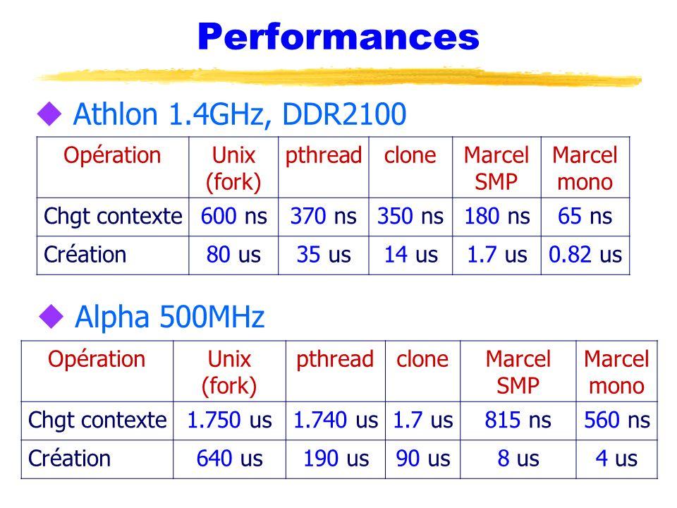 Performances u Athlon 1.4GHz, DDR2100 OpérationUnix (fork) pthreadcloneMarcel SMP Marcel mono Chgt contexte600 ns370 ns350 ns180 ns65 ns Création80 us