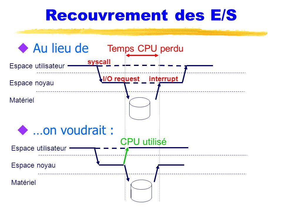 Recouvrement des E/S u Au lieu de Espace noyau Espace utilisateur Matériel syscall u …on voudrait : Espace noyau Espace utilisateur Matériel I/O reque