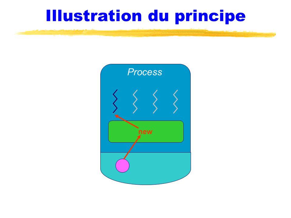 Illustration du principe Process new