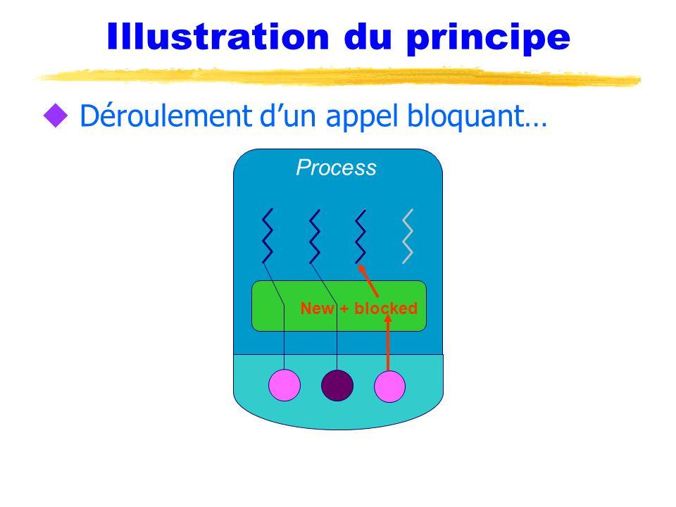 Illustration du principe u Déroulement dun appel bloquant… Process New + blocked