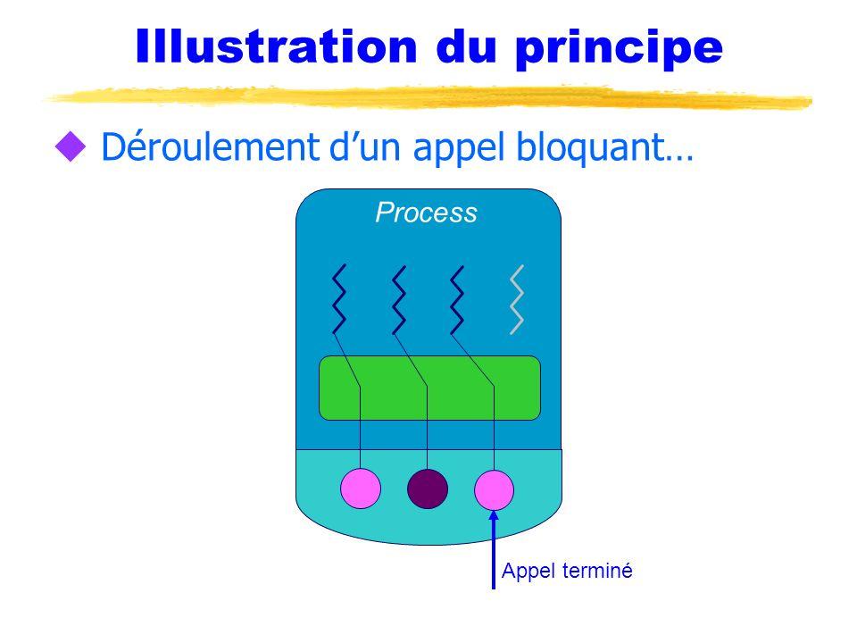 Illustration du principe u Déroulement dun appel bloquant… Process Appel terminé