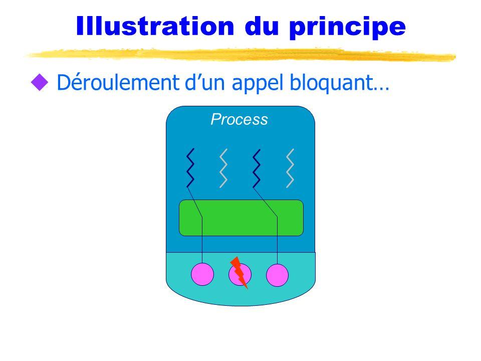 Illustration du principe u Déroulement dun appel bloquant… Process