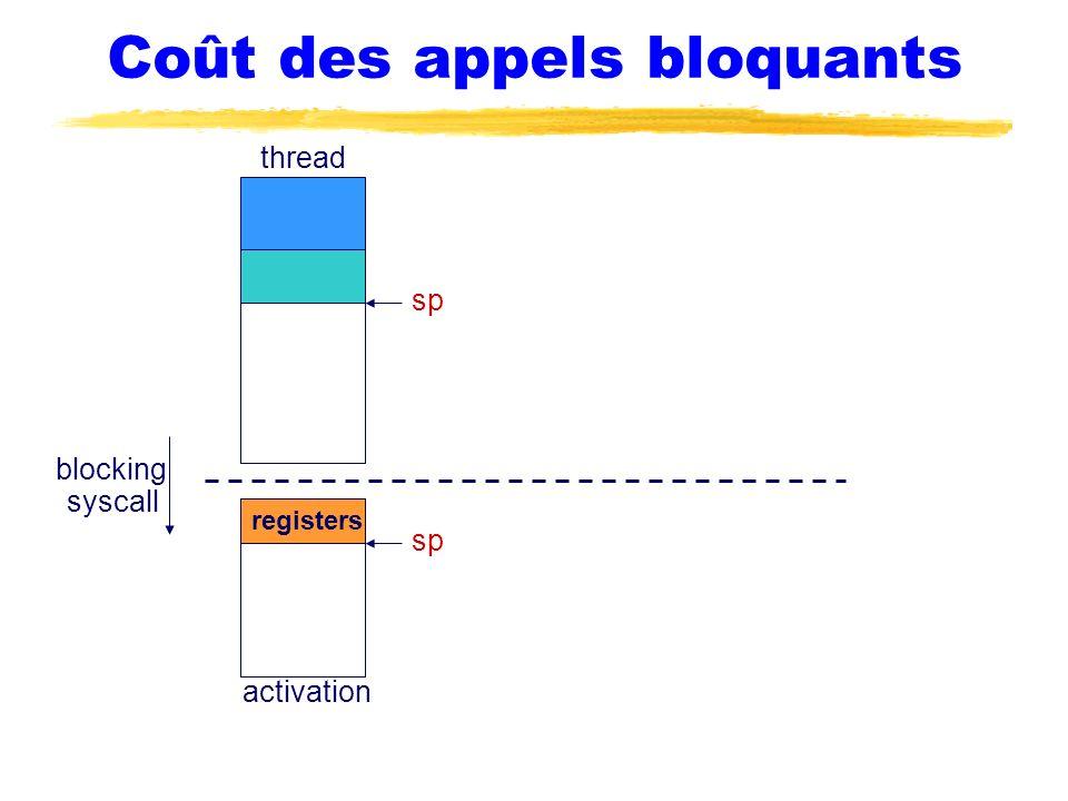 Coût des appels bloquants thread blocking syscall sp registers sp activation