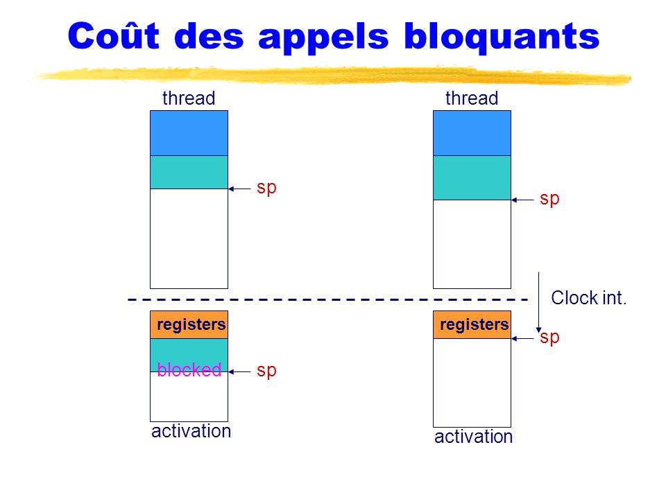Coût des appels bloquants thread sp thread activation sp registers sp blocked activation Clock int. registers sp