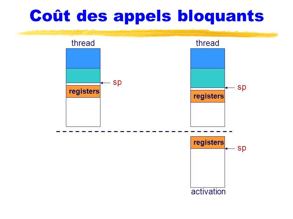 Coût des appels bloquants thread sp thread activation sp registers sp registers