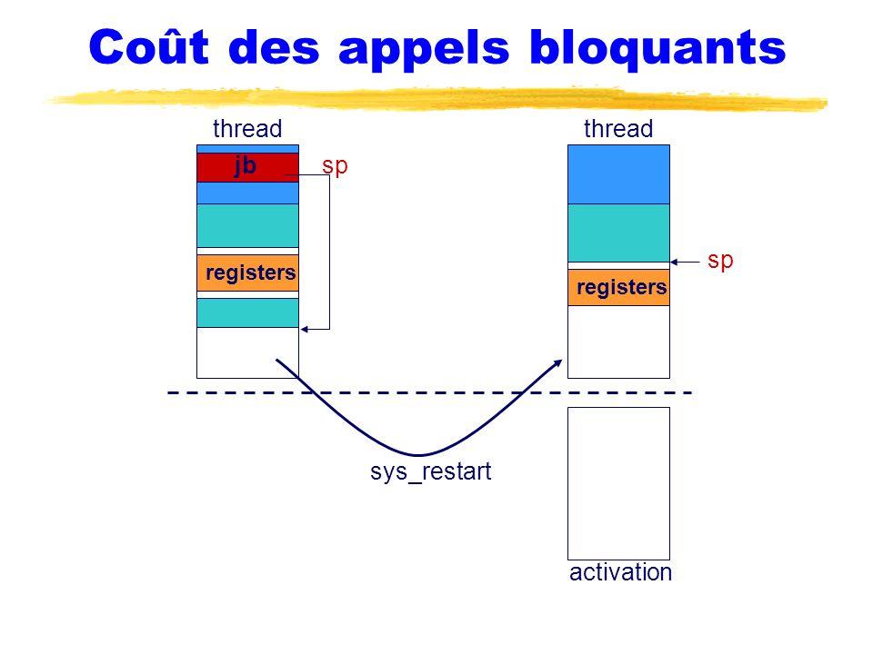 Coût des appels bloquants thread sp thread activation jbsp registers sys_restart