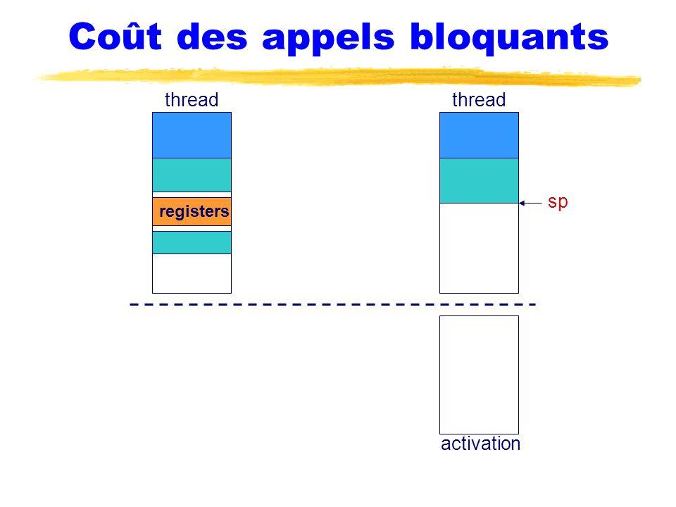 Coût des appels bloquants thread sp thread activation registers