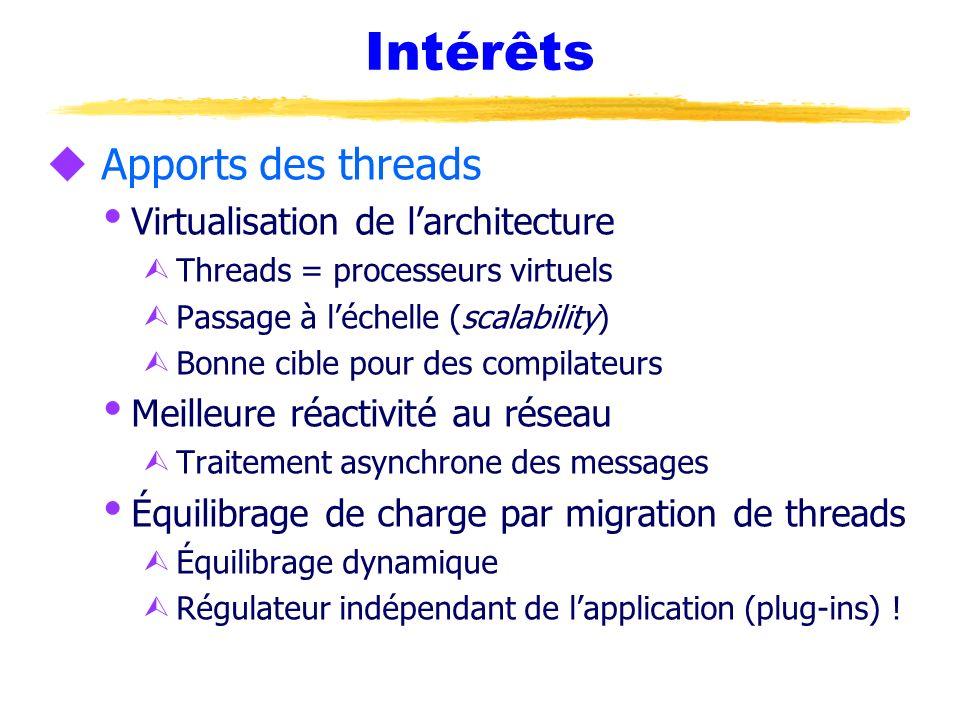 Intérêts u Apports des threads Virtualisation de larchitecture Ù Threads = processeurs virtuels Ù Passage à léchelle (scalability) Ù Bonne cible pour