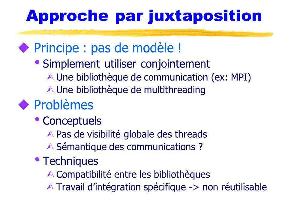 Approche par juxtaposition u Principe : pas de modèle ! Simplement utiliser conjointement Ù Une bibliothèque de communication (ex: MPI) Ù Une biblioth