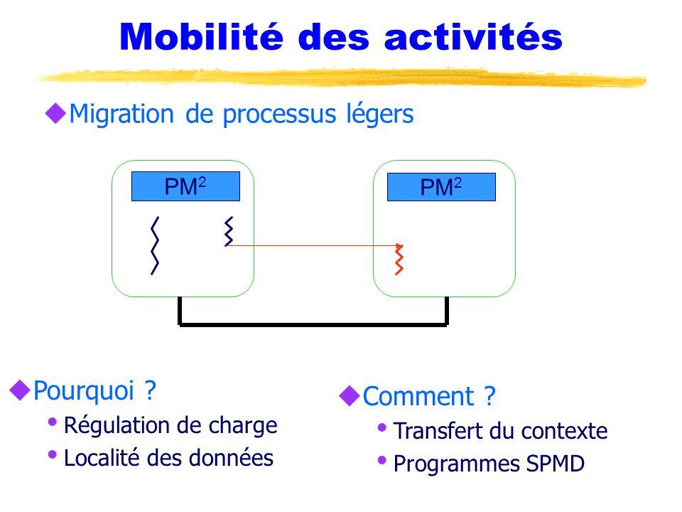 Mobilité des activités uMigration de processus légers PM 2 uPourquoi ? Régulation de charge Localité des données uComment ? Transfert du contexte Prog