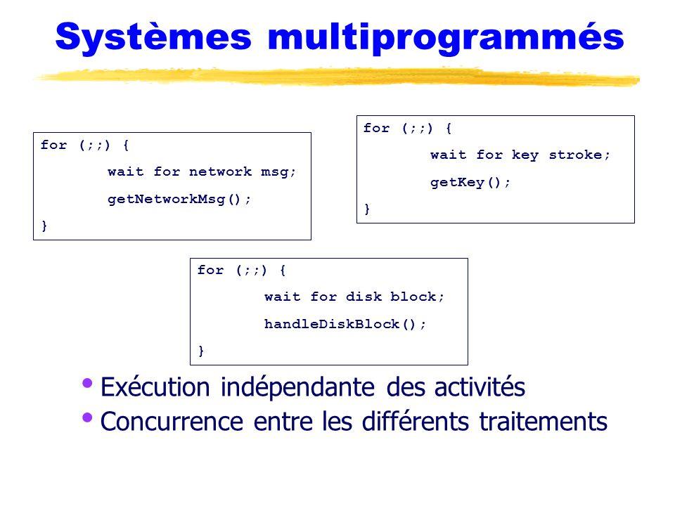 Systèmes multiprogrammés Exécution indépendante des activités Concurrence entre les différents traitements for (;;) { wait for network msg; getNetwork