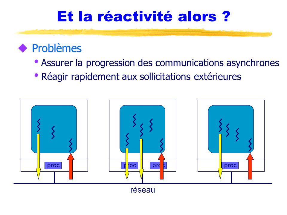 Et la réactivité alors ? u Problèmes Assurer la progression des communications asynchrones Réagir rapidement aux sollicitations extérieures proc résea