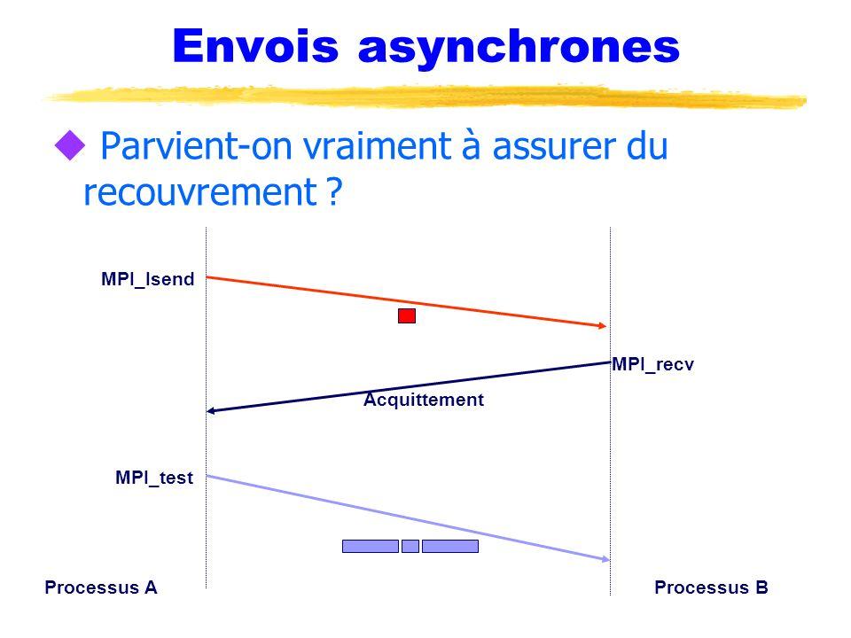 Envois asynchrones u Parvient-on vraiment à assurer du recouvrement ? Processus AProcessus B Acquittement MPI_Isend MPI_recv MPI_test