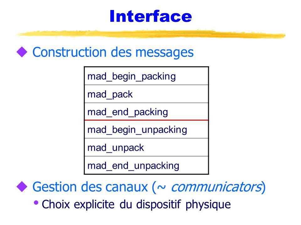 u Construction des messages u Gestion des canaux (~ communicators) Choix explicite du dispositif physique Interface mad_begin_packing mad_pack mad_end