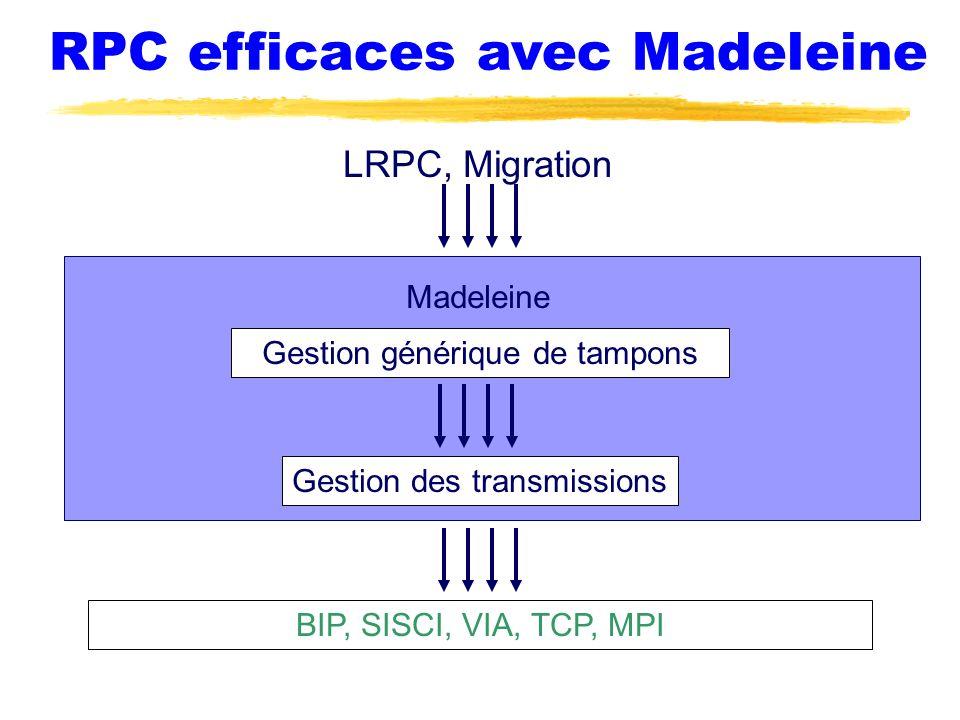 RPC efficaces avec Madeleine LRPC, Migration Madeleine Gestion générique de tampons Gestion des transmissions BIP, SISCI, VIA, TCP, MPI