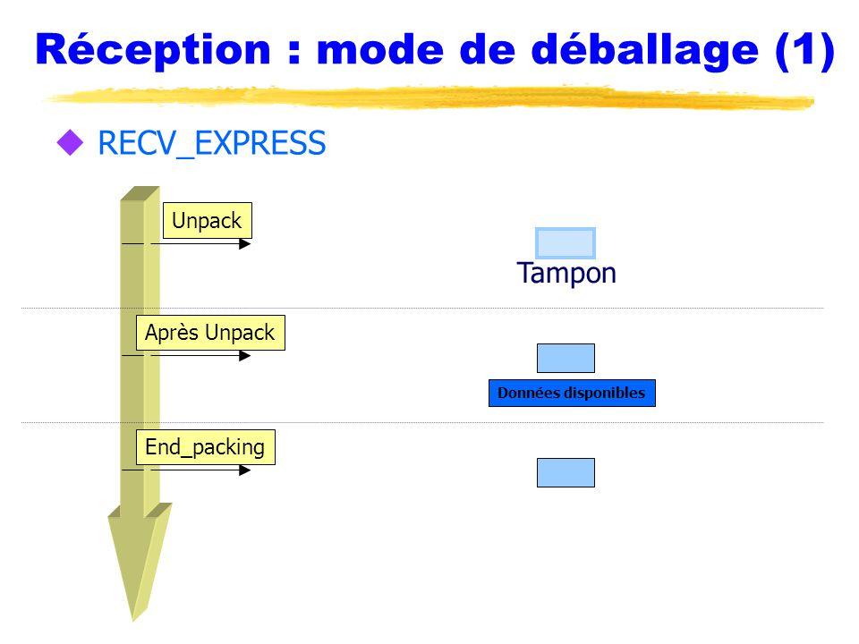 Réception : mode de déballage (1) Unpack Après Unpack End_packing Tampon Données disponibles u RECV_EXPRESS