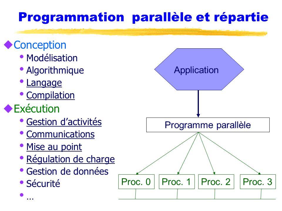 Application Programming Interface uSpécification dun ensemble de fonctions pour faciliter le développement dapplications Définition, pas dimplementation Exemples: il y a plusieurs implémentations MPI uSpécifique pour certains langages Noms des routines, nombre, type des paramètres Comportement de la fonction uExemples GSS API (sécurité), MPI (échange de messages)
