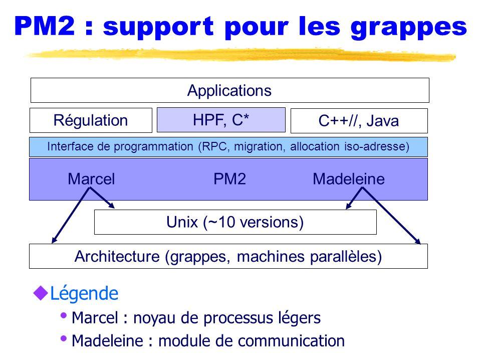 Interface Dolphin pour SCI uDeux niveaux : Interface orientée fichiers projetés Interface orientée VIA (cf + loin) uFichiers projetés Utilisation de mmap uSynchronisation Segments spéciaux fetch & add
