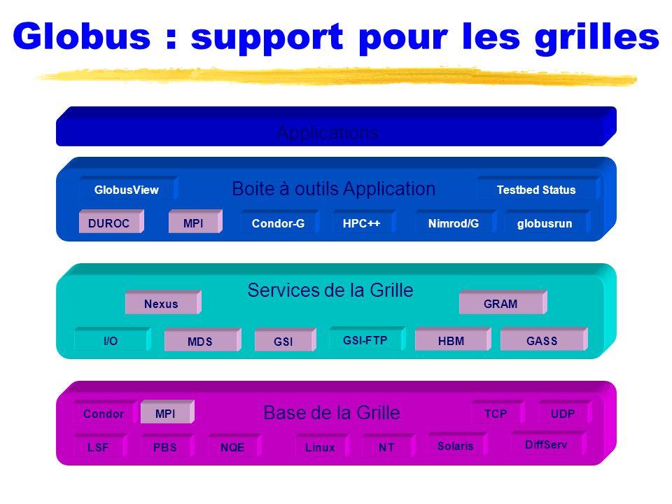 Architecture en couche Applications Boite à outils Application DUROCglobusrunMPINimrod/GCondor-GHPC++ GlobusViewTestbed Status Base de la Grille LSF CondorMPI NQEPBS TCP NTLinux UDP Solaris DiffServ Services de la Grille GRAM GSI HBM Nexus I/OGASS GSI-FTP MDS